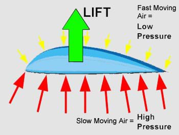A drawing shows large, red arrows (representing high air pressure-slow moving air) pushing up on a wing cross-section from below, while small, yellow arrows (representing low air pressure-fast moving air) pushing down on the wing from above. The result is lifting force, represented by one large, green arrow pointing upwards.