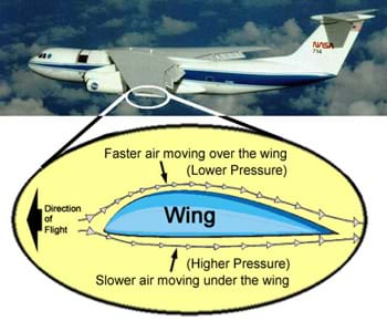 "A diagram shows a ""slice"" of an airplane wing from a side view, enlarged from a photograph of a jet in the sky. The wing slice shows a greater curve on the top of the wing compared to the bottom of the wing. The diagram shows that the longer curve on the top of the wing causes the air to move faster over the top, decreasing the pressure and thereby causing lift."