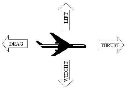 A diagram shows the side view of an airplane with four arrows around it identifying forces of flight acting on the aircraft. An arrow pointing straight up from the plane is lift, the arrow pointing forward (to the right) shows thrust, the arrow pointing down shows weight, and the arrow pointing backwards (to the left) shows drag.