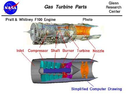 A photo and simplified cutaway computer diagram show a Pratt & Whitney® F100 jet engine. Illustrated through the drawing is how air enters through the inlet, is compressed by the compressor and then mixed with fuel and ignited in the burner. This very hot, high-pressure gas then moves through the turbine and exits the engine out the nozzle. This high-speed, hot gas pushes the engine forwards. Identified parts: inlet, compressor, shaft, burner, turbine, nozzle.