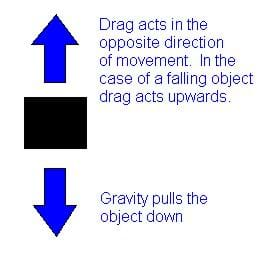 A diagram shows an object (black square box) with gravity pulling it down (blue arrow pointing down) and drag pulling the object up (blue arrow pointing up) to demonstrate how drag always acts opposite the direction of motion.