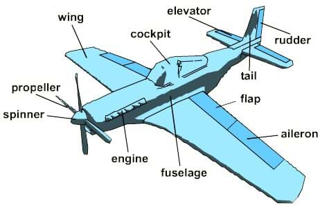 An illustration of an airplane with labeled parts, including: the propeller, spinner, wing, cockpit, elevator, rudder, tail, flap, aileron, fuselage, and the engine.