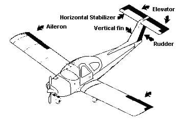 A black and white drawing of an airplane with key components labeled: aileron (movable back ends of each wing), horizontal stabilizer (fixed horizontal fin at the very top of the airplane's tail), vertical fin (vertical tail piece that connect the airplane body to the horizontal stabilizer), elevator (a moveable airfoil at the rear end of the horizontal stabilizer), and rudder (moveable airfoil at the rear end of the vertical stabilizer).