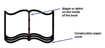 Sketch of an open-faced book made by a few sheets of paper, with construction paper on the bottom and binding with staples or stitching located vertically in the fold of the pages.