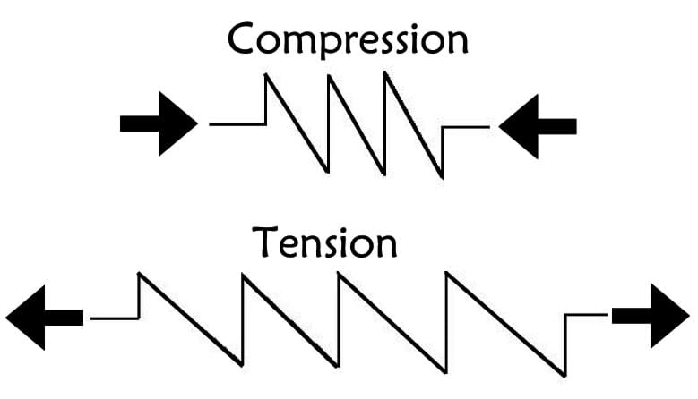 Tension Force Tension And Compression Forces
