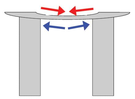 Line drawing shows red arrows where compressive forces push on the top of a beam bridge and blue arrows where tensile forces act along the bottom of the bridge
