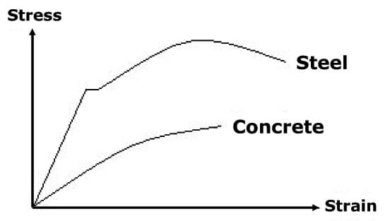 Graph with stress plotted on the vertical axis, and strain on the horizontal axis. The concrete curve plots below the steel curve.