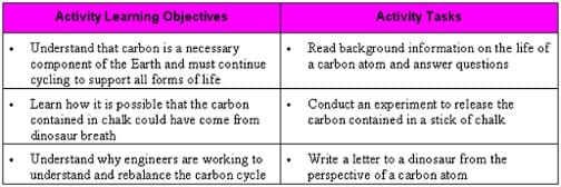 Three objective-activity sets: First example learning objective: Understand that carbon is a necessary component of the Earth and must continue cyling to support all forms of life, and activity task: Read background information on the life of a carbon atom and answer questions.