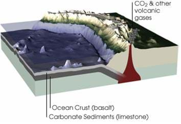 A cutaway diagram shows how carbon moves between rocks and minerals, the world's oceans, and the atmosphere.
