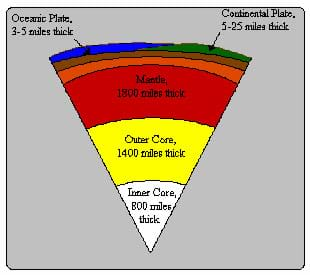A diagram showing the different layers of the Earth and the miles of thickness for each layer. The inner core is in white, the outer core is yellow, the mantle is red, the continental plate is brown and the oceanic plate is dark blue.
