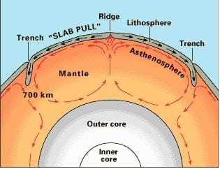 A diagram showing the layers of the Earth with the inner and outer core shaded light gray, the mantle colored orange and the lithosphere colored dark gray.