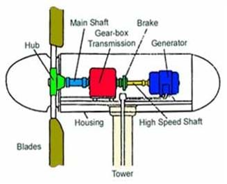 A schematic drawing of the internal structure of a wind turbine. The blades (in brown) are connected to the main shaft (light blue), than the gear box (red) and the generator (dark blue).