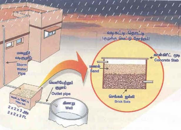 layout of water plant in tamilnadu