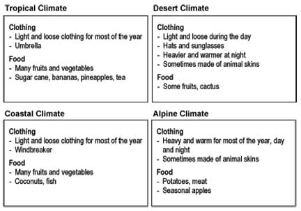 Four images provide lists of the clothing and food options available in four different climates: tropical, desert, coastal, alpine.