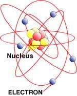 A drawing shows the basic structure of an atom (not to scale). A nucleus is located in the center of the atom and is surrounded by electrons, which are orbiting the nucleus.