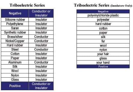 Two tables. The table on the left is a listing of 15 objects (silicone rubber to steel to glass) ranked from very negative to very positive; each object is described as either a conductor or an insulator. The table on the right is a listing of 12 objects (polyvinylchloride plastic to silk to your hand) ranked from very negative to very positive.