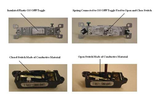 Four photos. Two show the front and back of the insulated plastic on/off toggle part of the manufactured wall switch. Two show the conductive material inside the switch in an open and closed switch position.  Caption: Figure 1 A basic manufactured wall switch showing insulator materials used for the on/off toggle and housing, and conductive materials used to carry the electrical current.