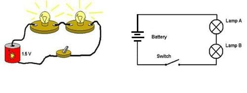on the left, a drawing of a series circuit composed of a battery, two