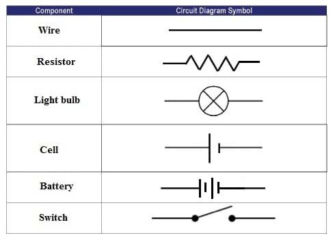 A table showing the circuit diagram symbols for wire, resistor, light bulb, battery, fuse and switch.