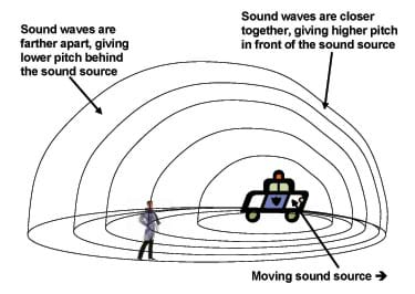 A diagram shows that behind a moving sound source, lines representing sound waves are farther apart, giving a lower pitch. In front of a moving sound source, the lines are closer together, giving a higher pitch.