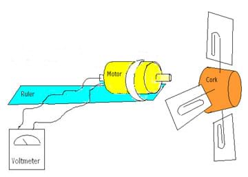 Sketch showing a voltmeter, wires, ruler, motor, rubber band, cork, paper clips and cardboard pieces.