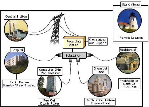 A graphic shows how various types of distributed energy resources (DER] such as fuel cells, photovoltaic (solar) cells, wind turbines, micro-turbines, thermal, low-head hydro, etc., can power local sites such as hospitals, schools, manufacturing facilities and homes, and sell any surplus energy generated back to the power grid, connecting via a substation to the central station.