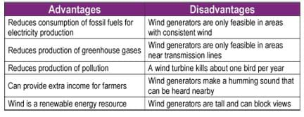 advantages disadvantages of alternative energy lessons teach d 39 solars renewable energy wind disadvantages