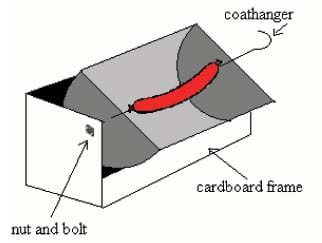 Sketch of curved inner reflective trough able to spin on a wire axis (coathanger), positioned via nut and bolt within a cardboard box frame.