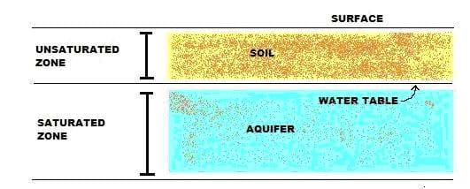 "A diagram of ground water. Shown are three lines with the top line labeled ""Surface."" The middle line is labeled ""Water Table."" Between the top two lines is ""Soil"" (shaded brown) and ""Unsaturated Zone."" Between the bottom two lines is ""Aquifer"" (shaded blue) and ""Saturated Zone."""