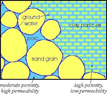 A drawing showing larger soil grains and the resulting larger pore spaces (one the left) along with smaller soil grains and the resulting smaller pore spaces (on the right).