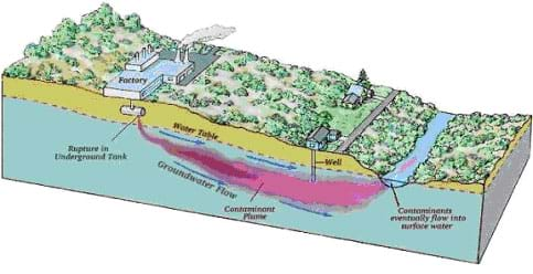 A cutaway diagram shows a slice of land with an underground storage tank that is leaking (pink-colored plume) pollutants into the ground and into a nearby river.