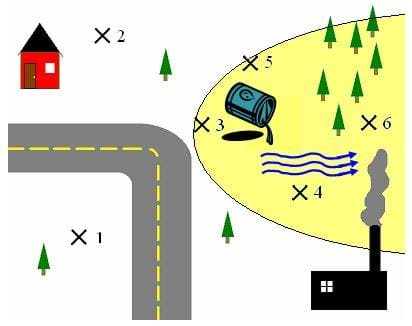 A drawing shows a gray road running from the bottom up then turning left to the left-hand side of the page. Also: a red house in the upper left corner, a black factory in the bottom right corner and trees in the upper right corner. Xs mark where the samples were taken and a pale yellow oval shape shows the area of the contaminant.