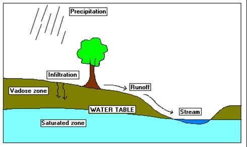 A cutaway line drawing shows the ground with a tree, a stream and the groundwater underneath the ground.