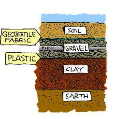A cut-away drawing shows landfill liner layers, top to bottom: trash/waste, soil, geotextile fabric/membrane, gravel with pipe running through it, plastic, clay (thickest layer), earth.