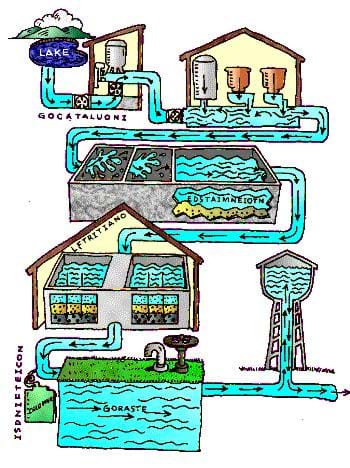 A colorful drawing illustrates how a water treatment plant works. Shown is water flowing from a lake through six different processes, including tanks, filters, and chemical addition.