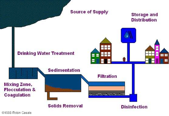 A diagram of the major processes commonly used in the United States to treat water as it moves from the source to people's homes.