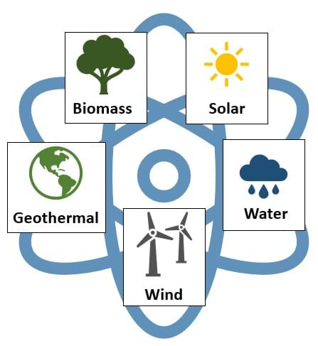 A colorful diagram showing the five sources of renewable energy. Shown clockwise is a sun, indicating solar energy; water dropping from a cloud, indicating water energy; a wind turbine, indicating wind energy; the Earth, indicating geothermal heat energy; and an organic plant, indicating biomass energy.