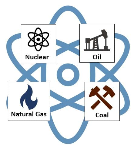 A colorful diagram showing the four sources of non-renewable energy. Shown clockwise are an oil pump, indicating oil energy; a hammer and pick, indicating coal energy; a blue flame, indicating natural gas energy; and an atom with electrons swirling around it, indicating nuclear energy.