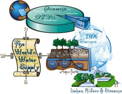A colorful drawing depicts the World's water supply as percents and images. Shown is a pie, made up of 97% ocean water, with a 3% slice representing fresh water. Of the 3% slice, 99% of it is in the form of glaciers or stored in aquifers, and 1% of it is in lakes, rivers and streams.