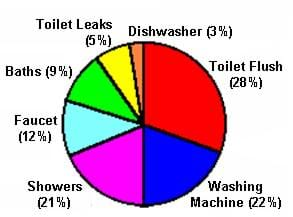 A colorful pie chart depicts the percentage of water consumption for average North Americans. The following water uses are shown: toilet flushing: 28%, washing machines: 22%, showers: 21%, faucets: 12%, baths: 9%, toilet leaks: 5% and dishwashers: 3%.
