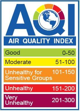 A table with five colored bars indicates the levels of air pollution: green indicates good, yellow indicates moderate, orange indicated unhealthy for sensitive groups, red indicates unhealthy, and purple indicates very unhealthy.