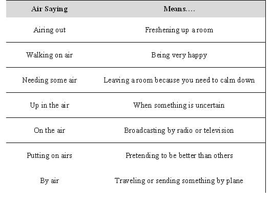 "Two column table lists seven ""air sayings"" and matching meanings, such as ""airing out"" means ""freshening up a room."""