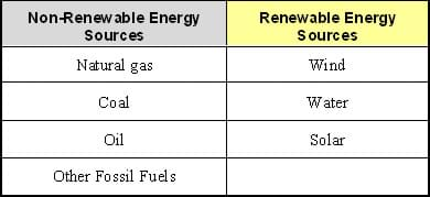 Renewable Resources: Five Non Renewable Resources