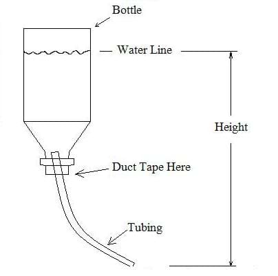 "A drawing shows an upside down bottle with tubing inserted into the opening of the bottle showing the assembly needed for the device. The variable ""height"" is defined as the vertical distance from the water line to the bottom opening of the tubing."