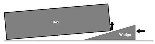 Graphic of a rectangular block being lifted by a wedge. The wedge has been inserted and pushed under one edge of the box/block. Thus, a horizontal force on the wedge is converted into a vertical force lifting the block.