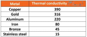 A chart provides thermal conductivity values for copper (390), gold (316) aluminum (220), iron (80), bronze (45) and stainless steel (15).