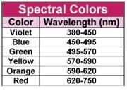 Table indicates wavelength (in nanometers) range for violet (380-450), blue (450-495), green (495-570), yellow (570-590), orange (590-620) and red (620-750) colors.
