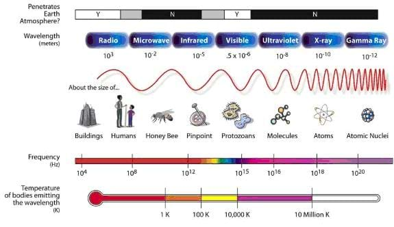 Diagram shows the different types of waves (radio, microwave, infrared, visible, ultraviolet, x-ray, and gamma rays) and their sizes and frequency.