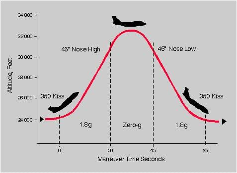 A graph plots maneuver time in seconds against altitude in feet and shows a red, parabola-shaped line.