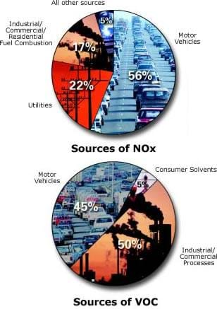 Two pie charts illustrate the sources of nitrogen oxides and volatile organic compounds, the components of harmful ozone. Motor vehicles account for 56% of the NOx emitted. Other sources include utilities, 22%, industrial/commercial/residential fuel combustion, 17% and other sources, 5%. Motor vehicles account for 45% of VOC. Other sources include Industrial/commercial processes, 50% and consumer solvents, 5%.